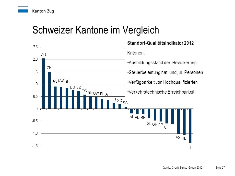Schweizer Kantone im Vergleich