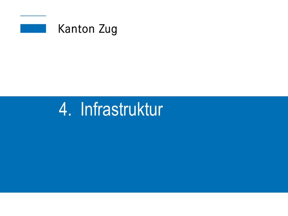 4. Infrastruktur