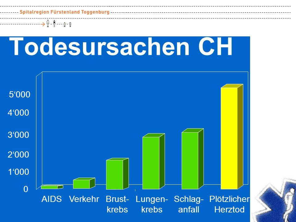 Todesursachen CH 5'000 4'000 3'000 2'000 1'000 AIDS Verkehr