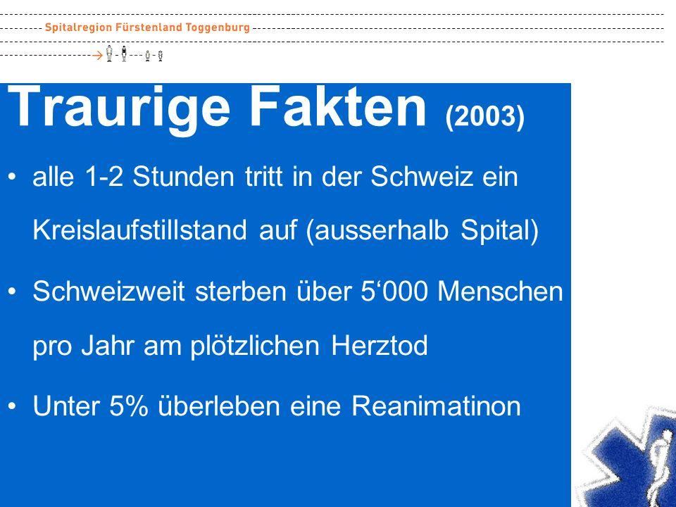 Traurige Fakten (2003) alle 1-2 Stunden tritt in der Schweiz ein Kreislaufstillstand auf (ausserhalb Spital)