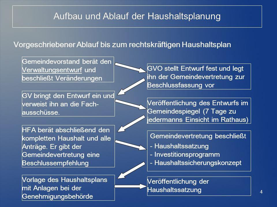 Vorgeschriebener Ablauf bis zum rechtskräftigen Haushaltsplan