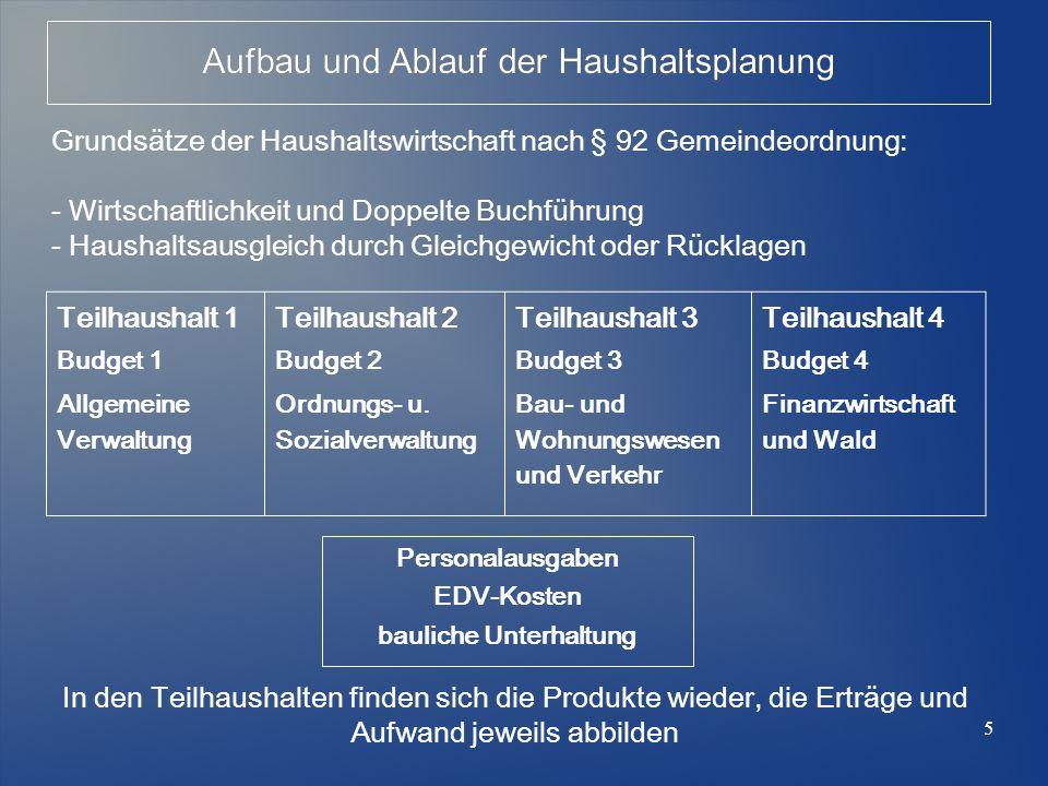 Aufbau und Ablauf der Haushaltsplanung