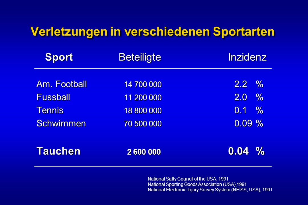 Verletzungen in verschiedenen Sportarten