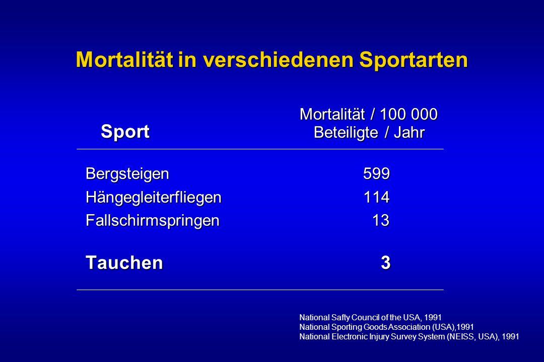 Mortalität in verschiedenen Sportarten