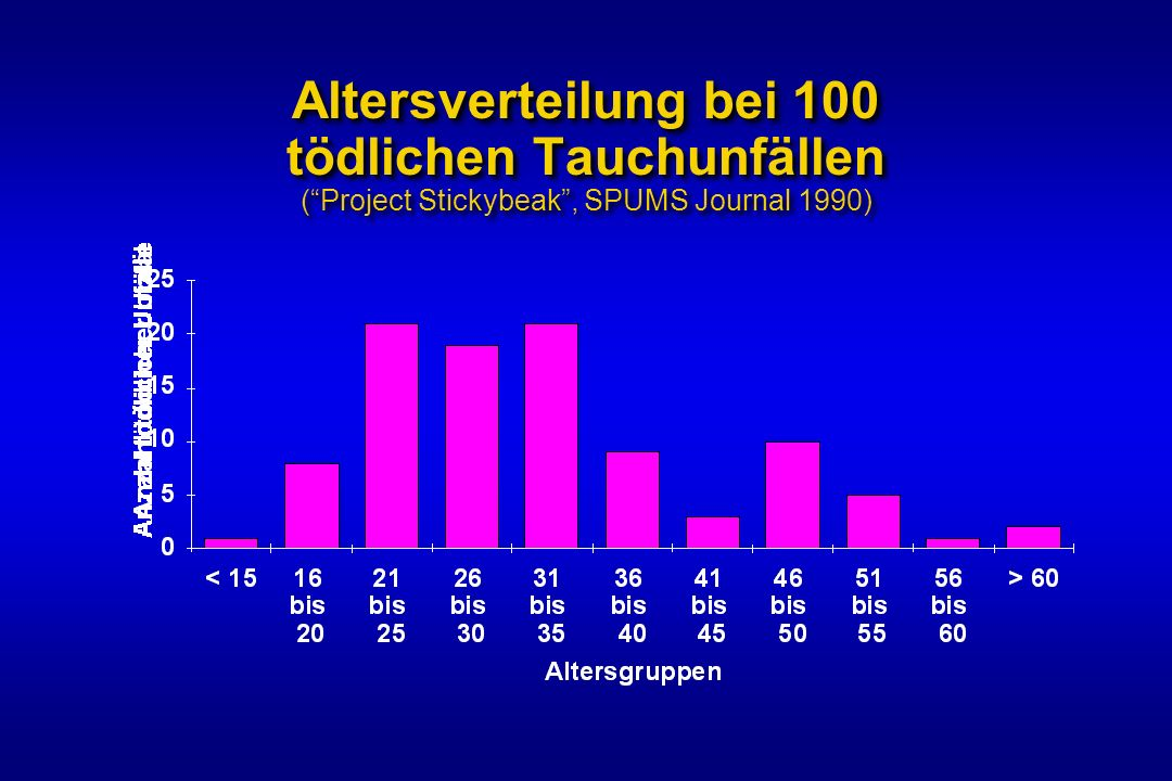 Altersverteilung bei 100 tödlichen Tauchunfällen ( Project Stickybeak , SPUMS Journal 1990)