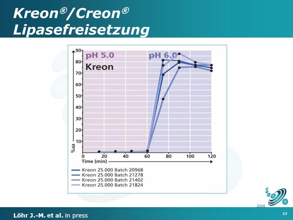 Kreon®/Creon® Lipasefreisetzung