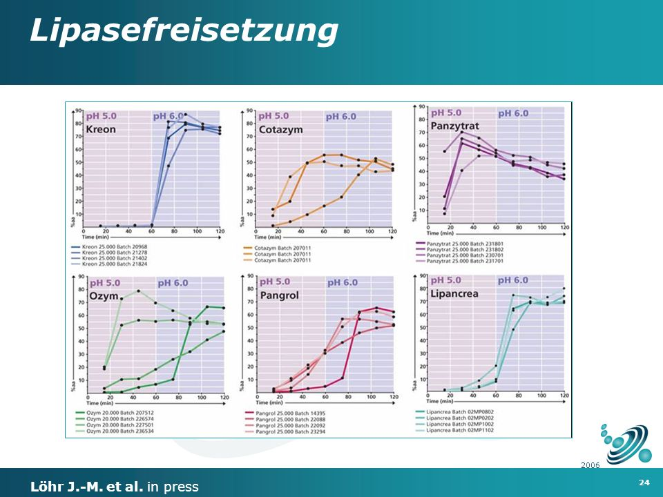 Lipasefreisetzung 2006 Löhr J.-M. et al. in press