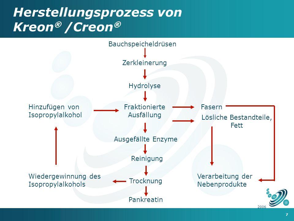 Herstellungsprozess von Kreon® /Creon®