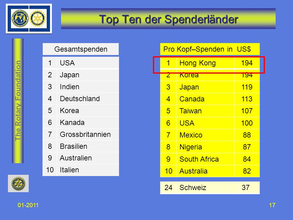 Top Ten der Spenderländer