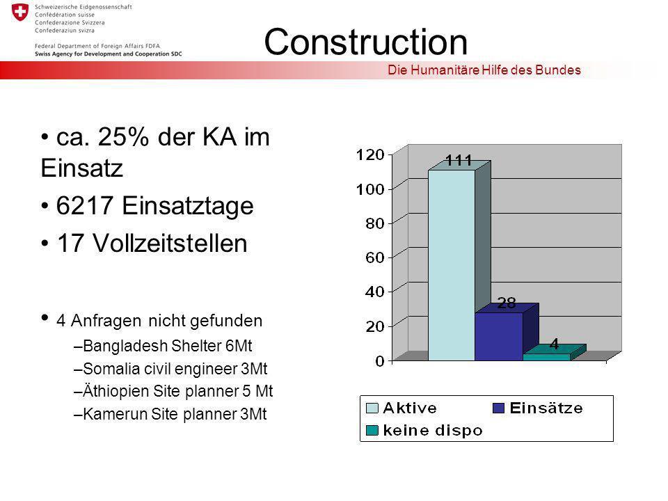 Construction ca. 25% der KA im Einsatz 6217 Einsatztage