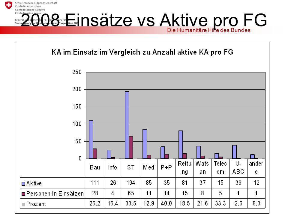 2008 Einsätze vs Aktive pro FG