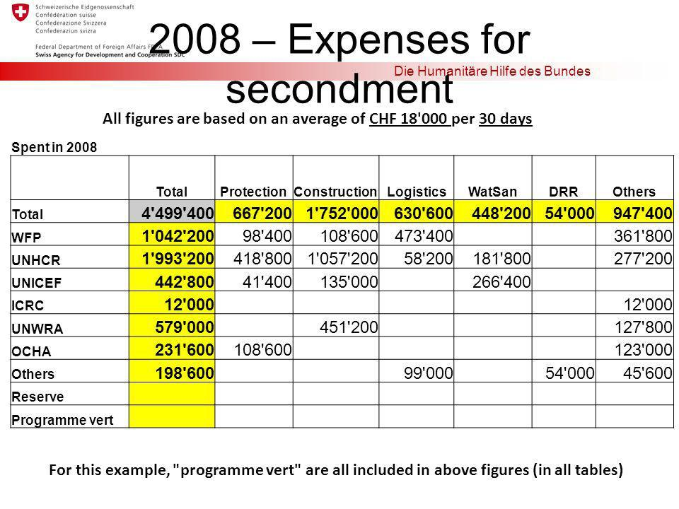 2008 – Expenses for secondment