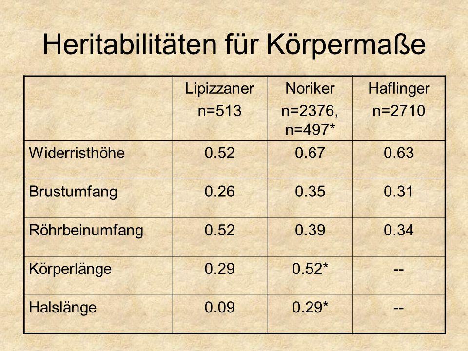 Heritabilitäten für Körpermaße