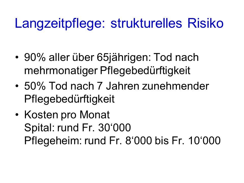 Langzeitpflege: strukturelles Risiko
