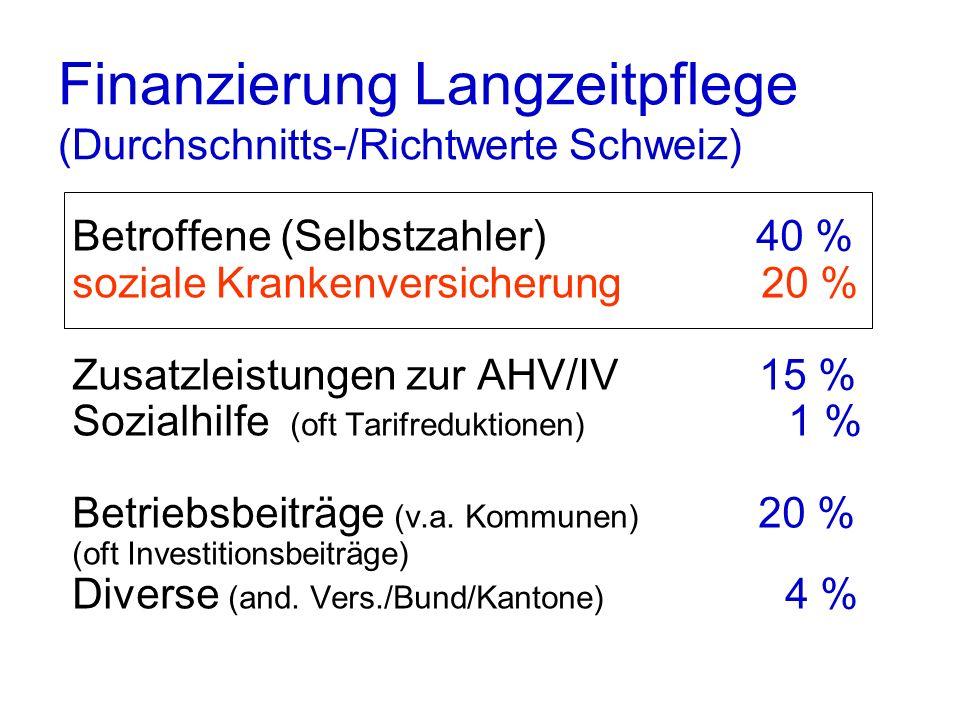 Finanzierung Langzeitpflege (Durchschnitts-/Richtwerte Schweiz)