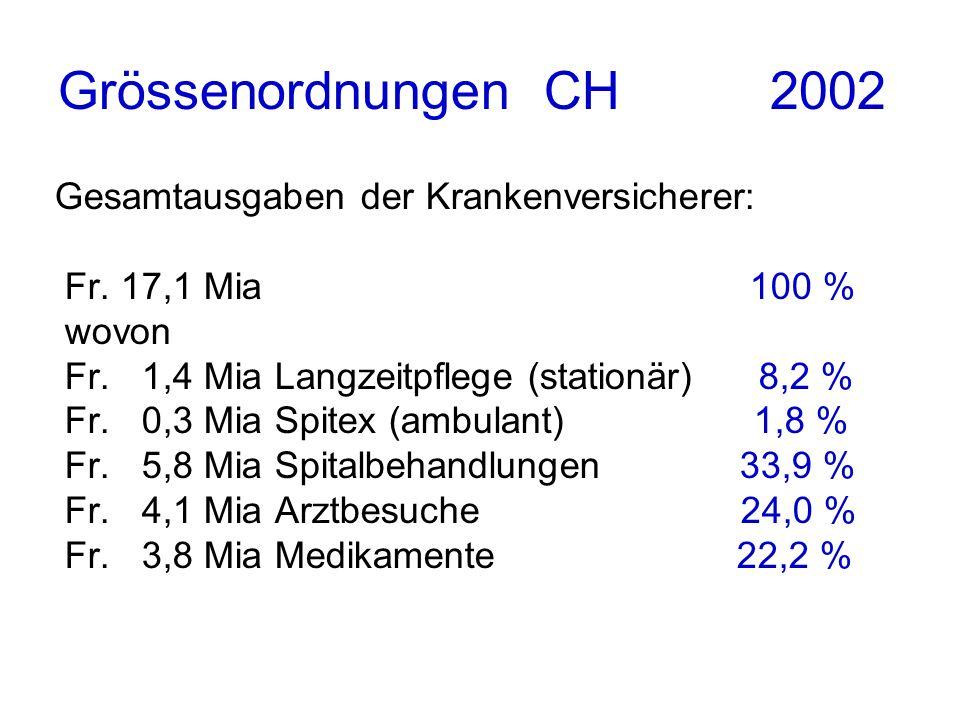 Grössenordnungen CH 2002