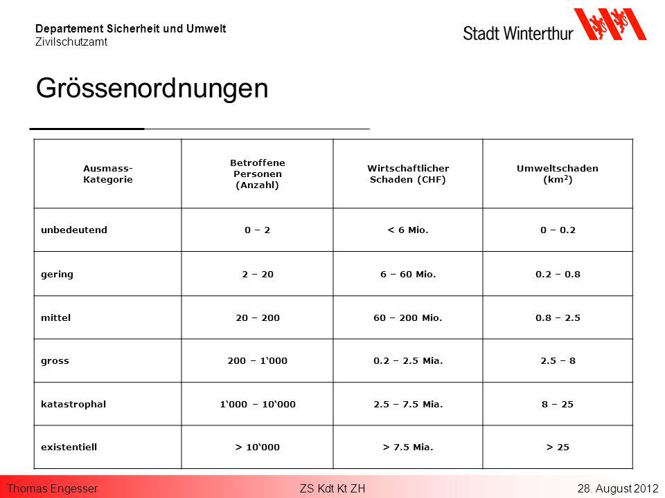Grössenordnungen Ausmass- Kategorie Betroffene Personen (Anzahl)