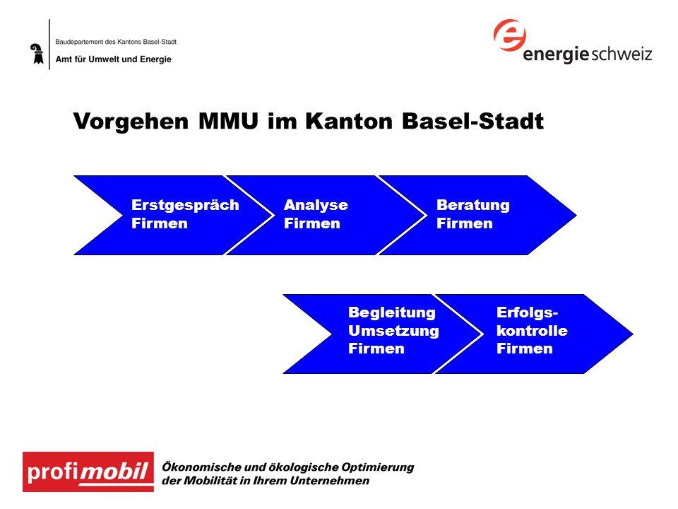 Vorgehen MMU im Kanton Basel-Stadt