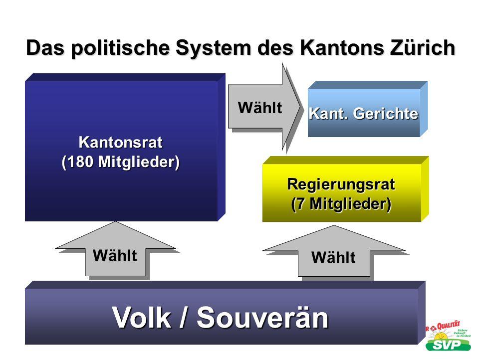 Kantonsrat (180 Mitglieder) Regierungsrat (7 Mitglieder)
