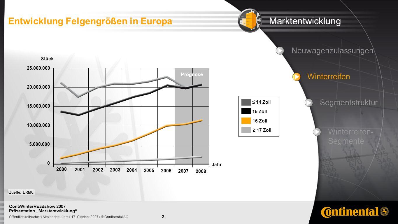 Entwicklung Felgengrößen in Europa Marktentwicklung