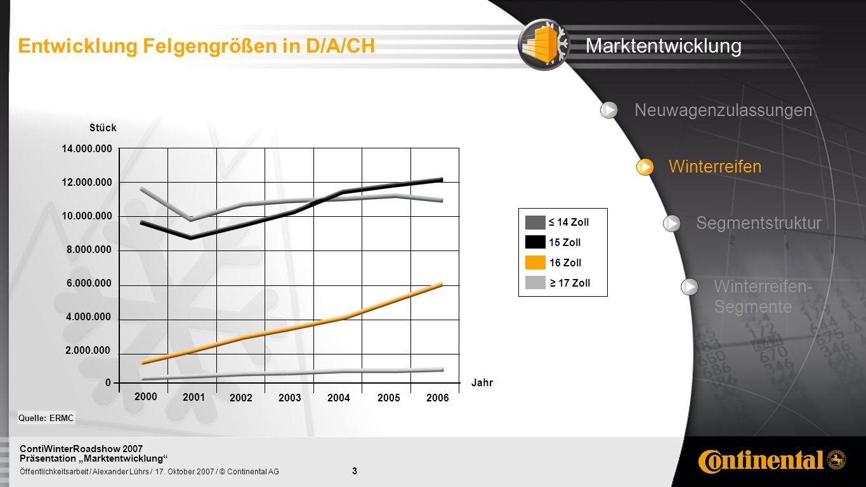 Entwicklung Felgengrößen in D/A/CH Marktentwicklung
