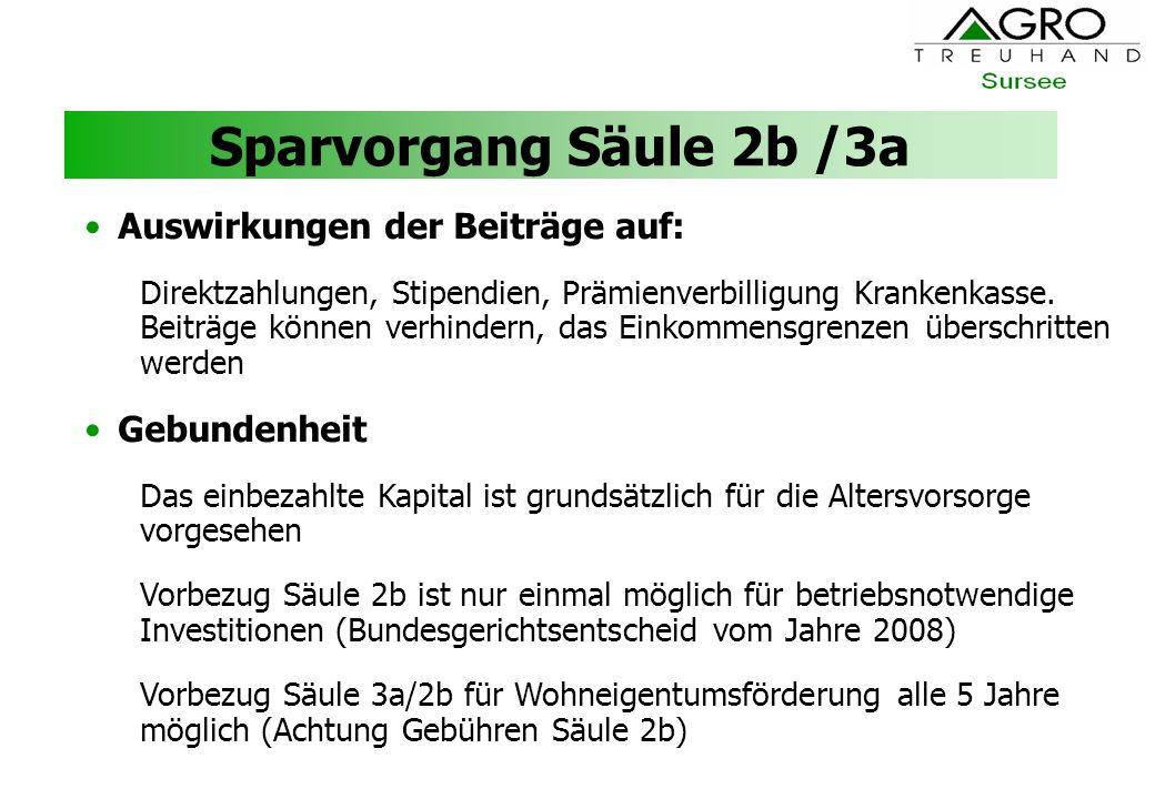 Sparvorgang Säule 2b /3a Auswirkungen der Beiträge auf: Gebundenheit