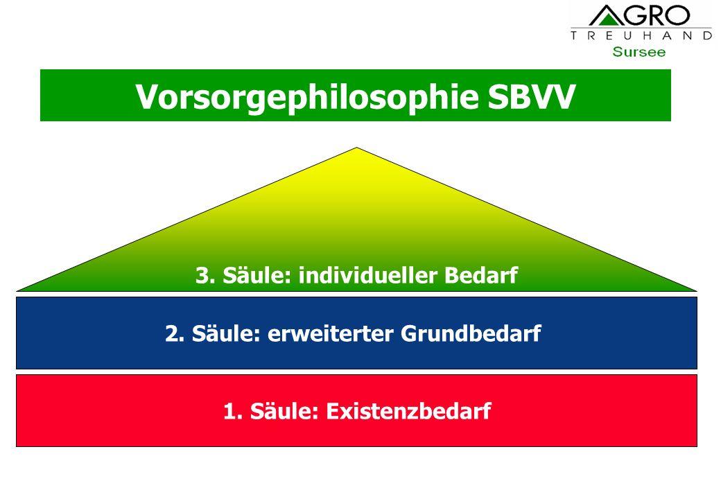 Vorsorgephilosophie SBVV