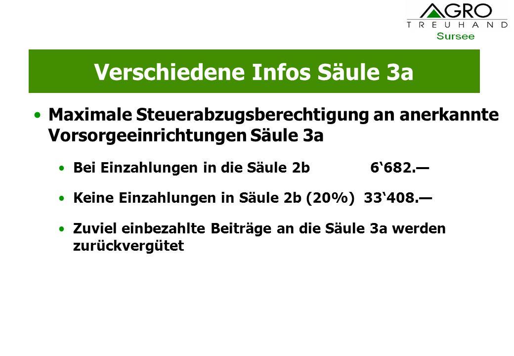 Verschiedene Infos Säule 3a