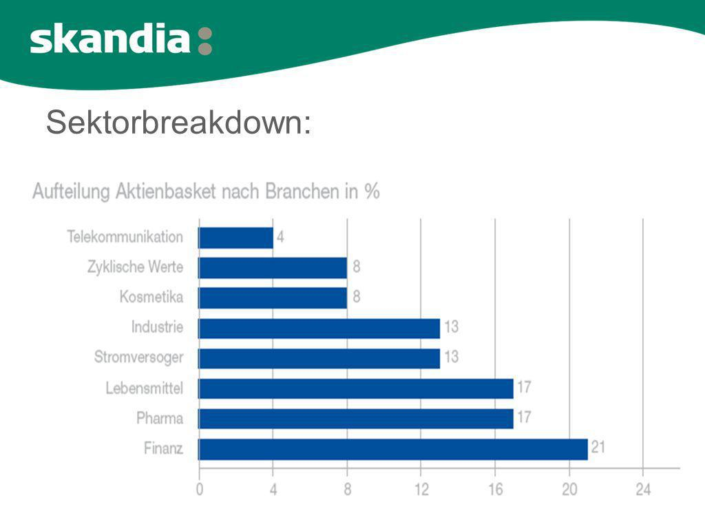 Sektorbreakdown: