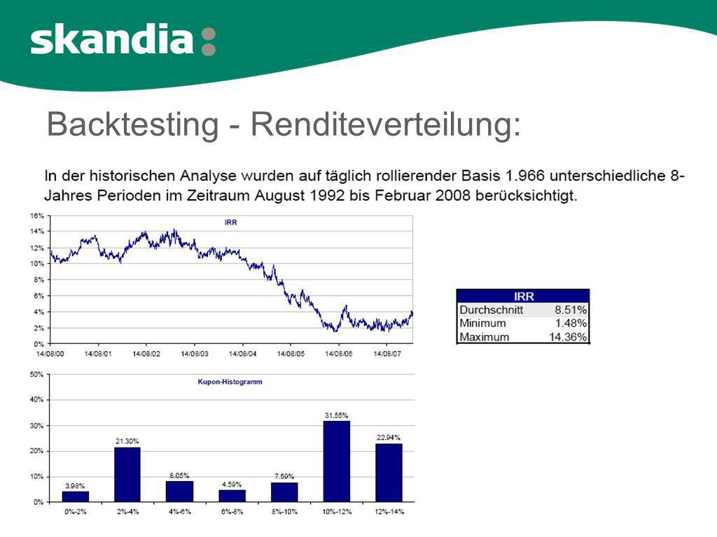 Backtesting - Renditeverteilung: