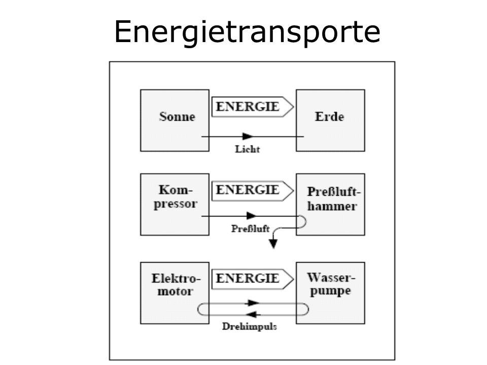 Energietransporte