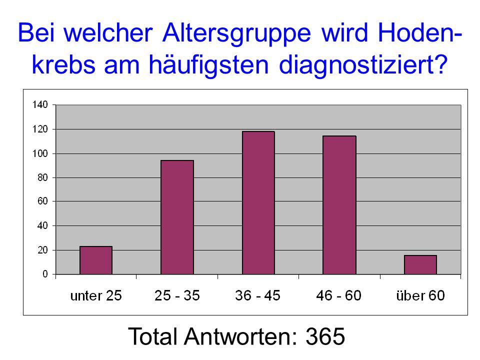 Bei welcher Altersgruppe wird Hoden-krebs am häufigsten diagnostiziert