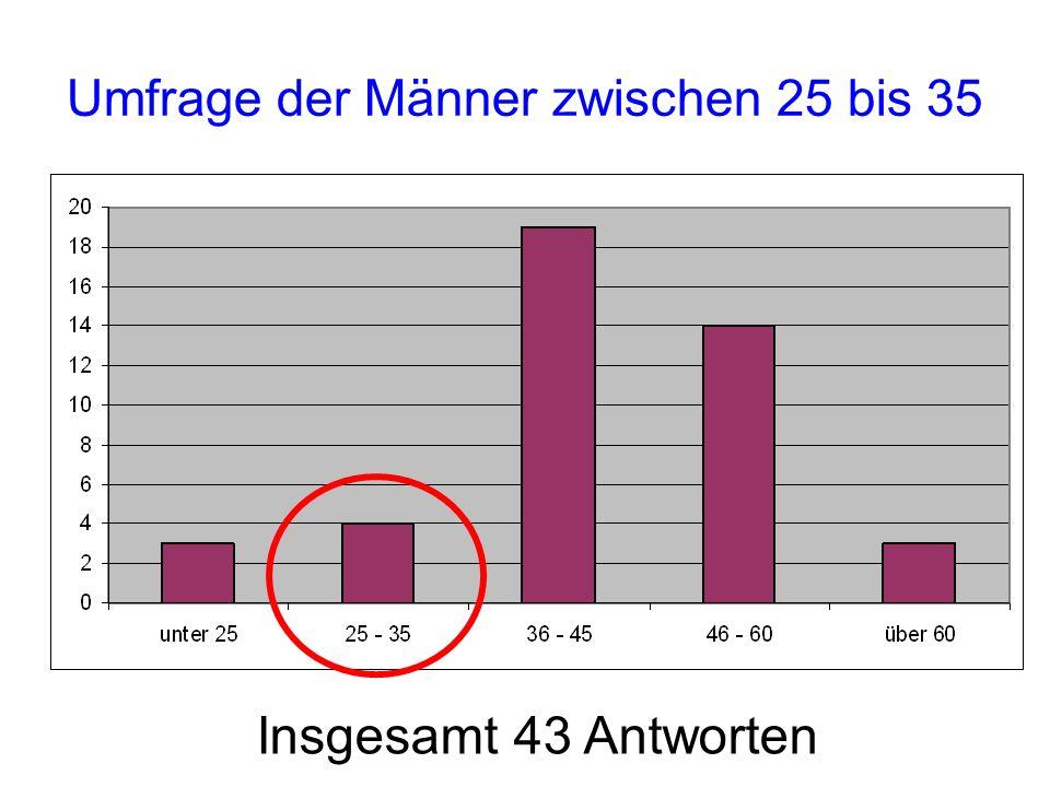 Umfrage der Männer zwischen 25 bis 35