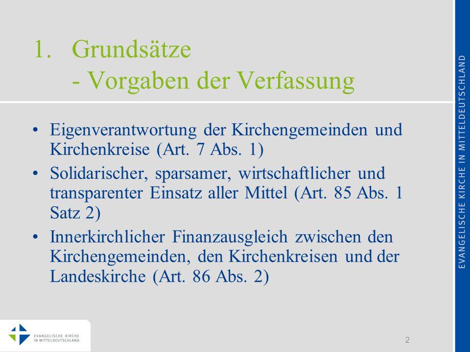 Grundsätze - Vorgaben der Verfassung