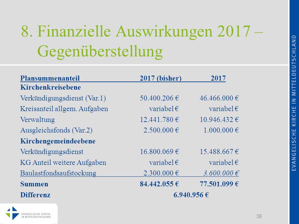 8. Finanzielle Auswirkungen 2017 – Gegenüberstellung