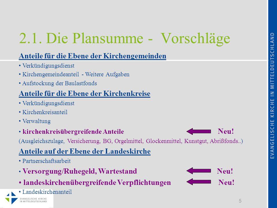 2.1. Die Plansumme - Vorschläge