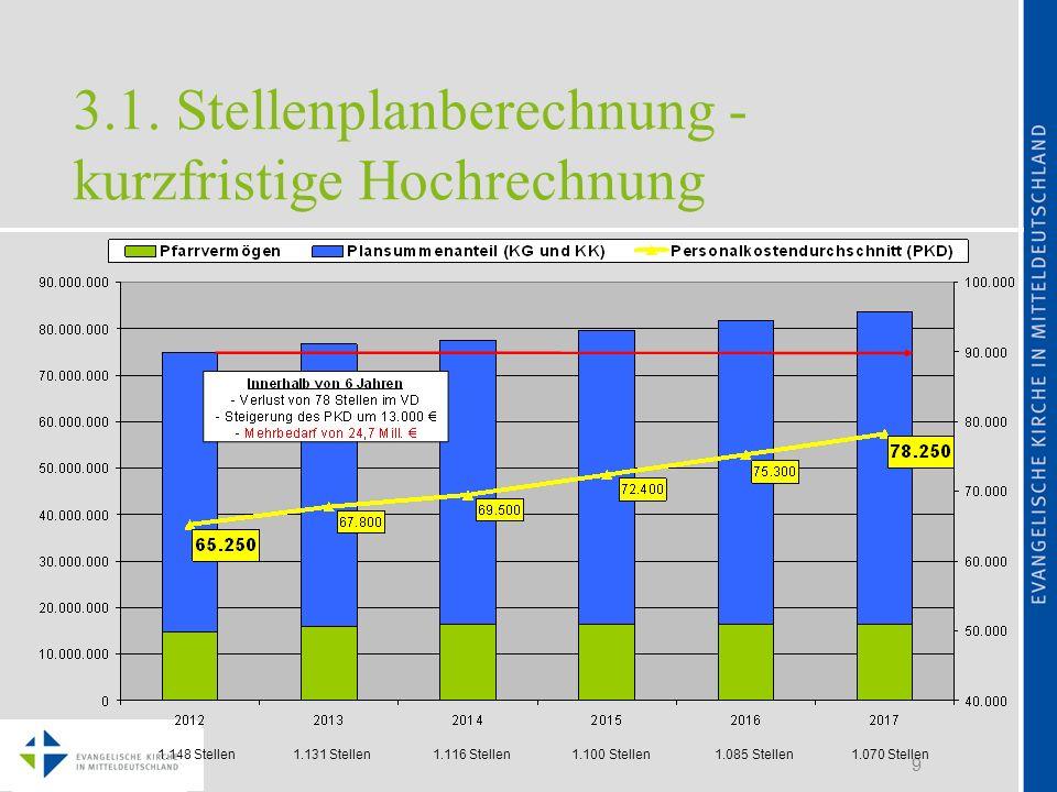 3.1. Stellenplanberechnung - kurzfristige Hochrechnung
