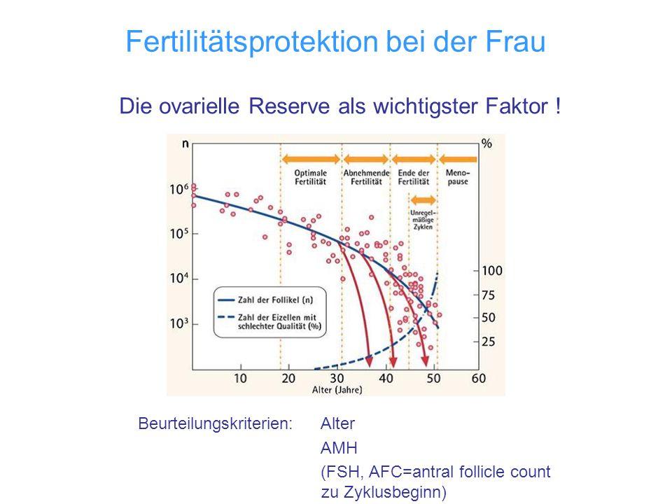 Fertilitätsprotektion bei der Frau