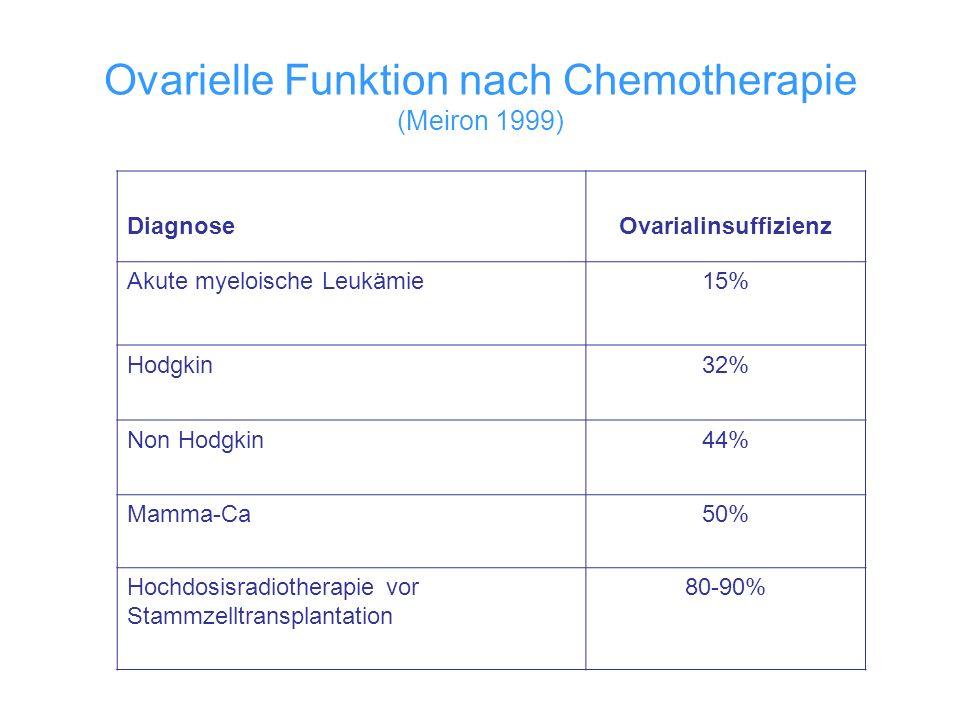 Ovarielle Funktion nach Chemotherapie (Meiron 1999)