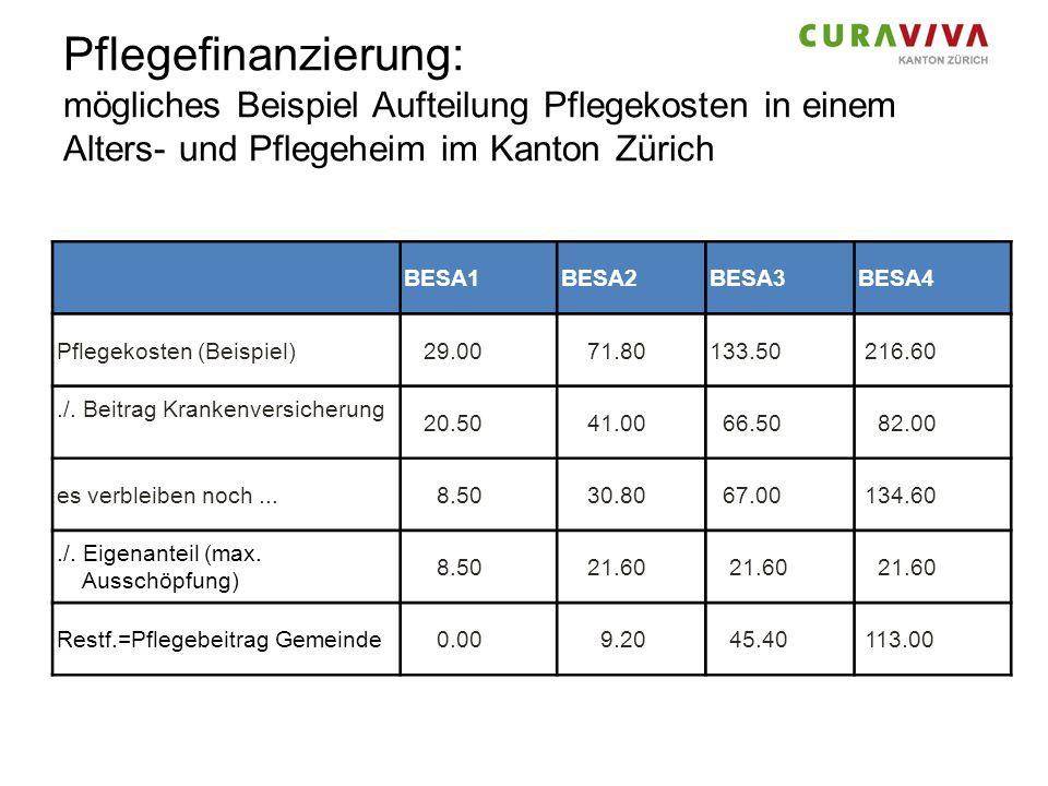 Pflegefinanzierung: mögliches Beispiel Aufteilung Pflegekosten in einem Alters- und Pflegeheim im Kanton Zürich