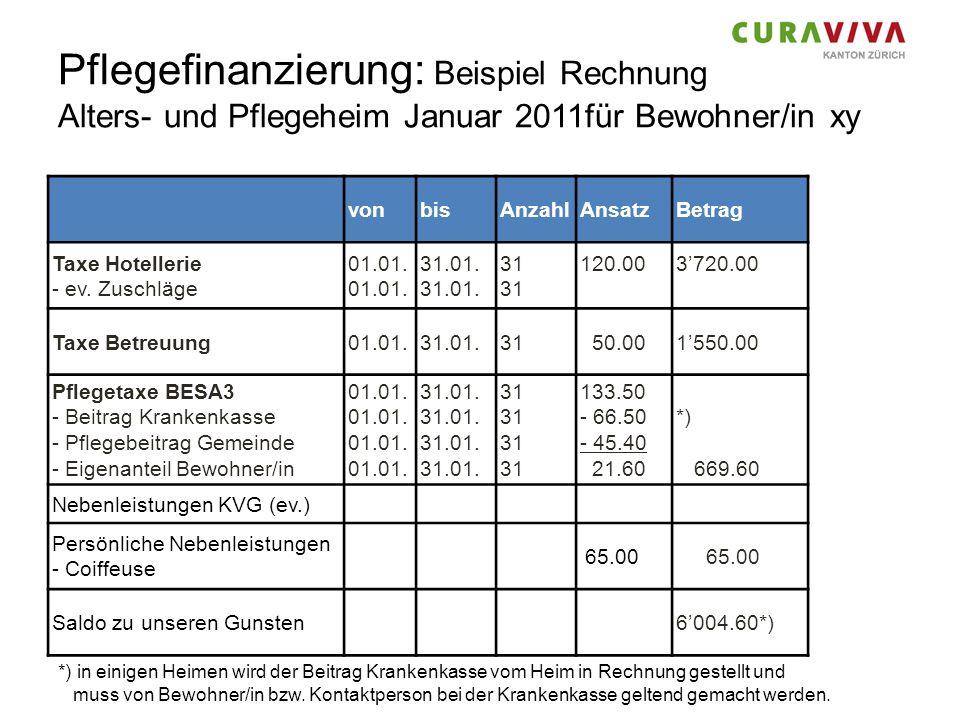 Pflegefinanzierung: Beispiel Rechnung Alters- und Pflegeheim Januar 2011für Bewohner/in xy