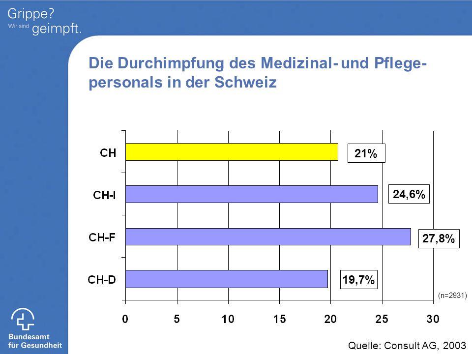 Die Durchimpfung des Medizinal- und Pflege-personals in der Schweiz