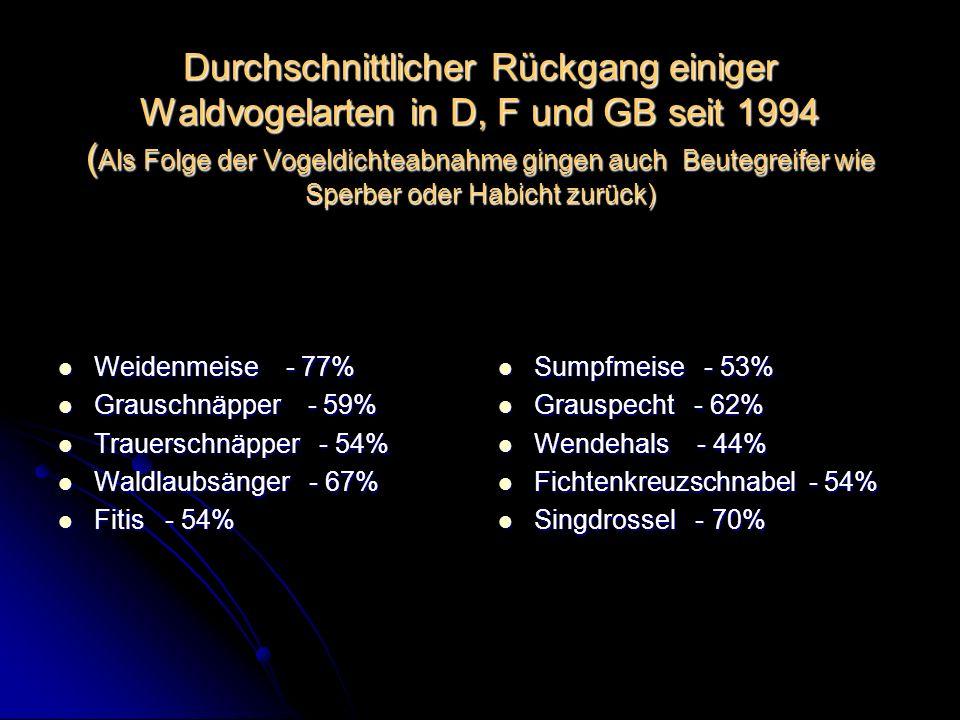 Durchschnittlicher Rückgang einiger Waldvogelarten in D, F und GB seit 1994 (Als Folge der Vogeldichteabnahme gingen auch Beutegreifer wie Sperber oder Habicht zurück)