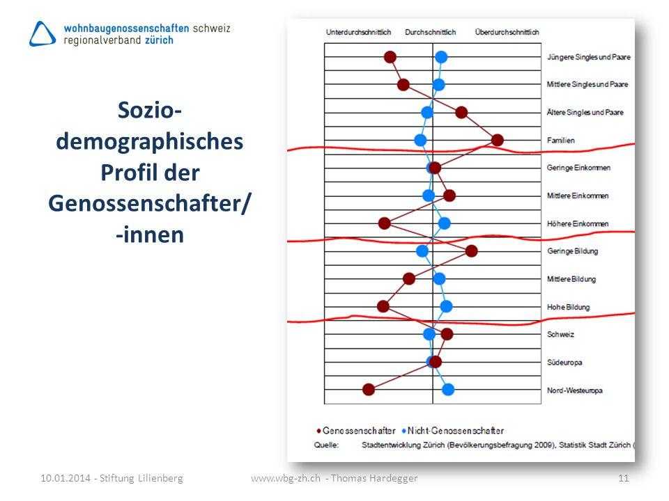 Sozio- demographisches Profil der Genossenschafter/ -innen