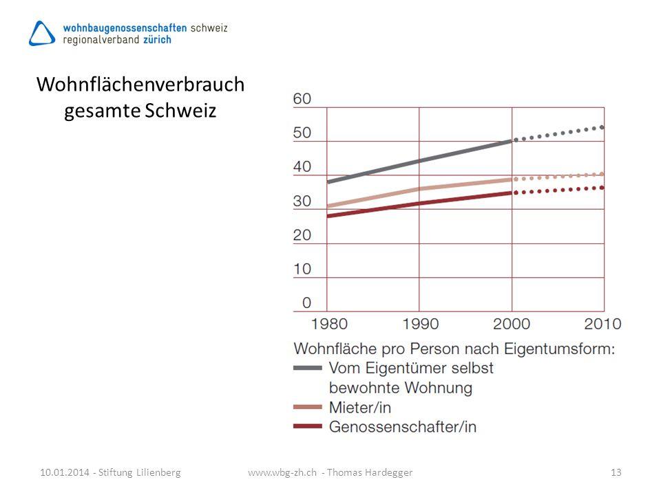 Wohnflächenverbrauch gesamte Schweiz
