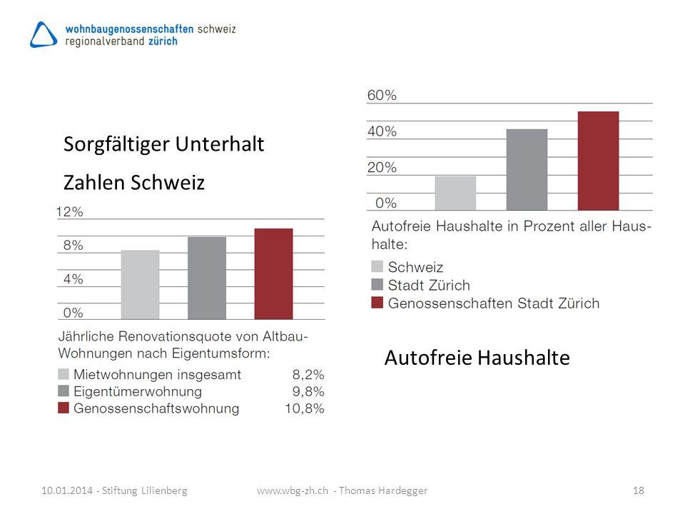 Sorgfältiger Unterhalt Zahlen Schweiz
