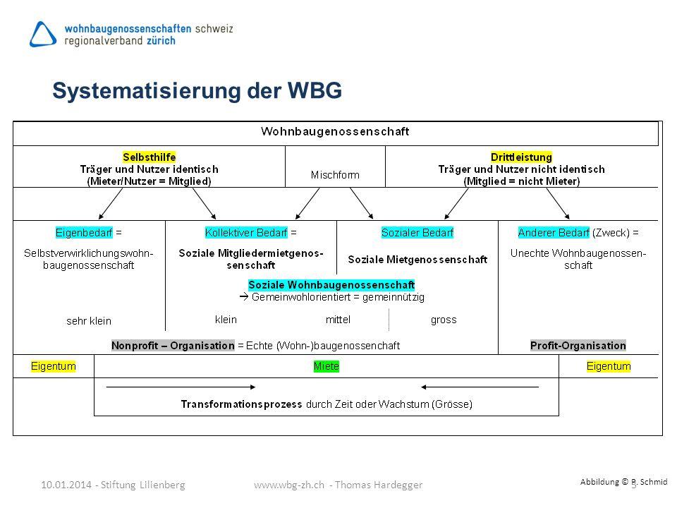 Systematisierung der WBG