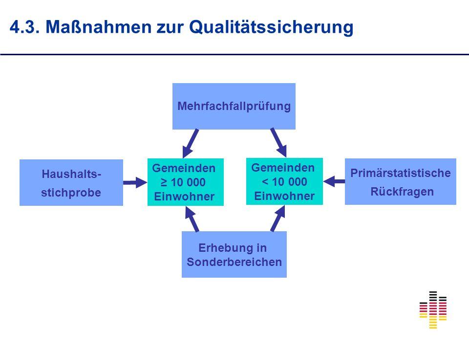 4.3. Maßnahmen zur Qualitätssicherung