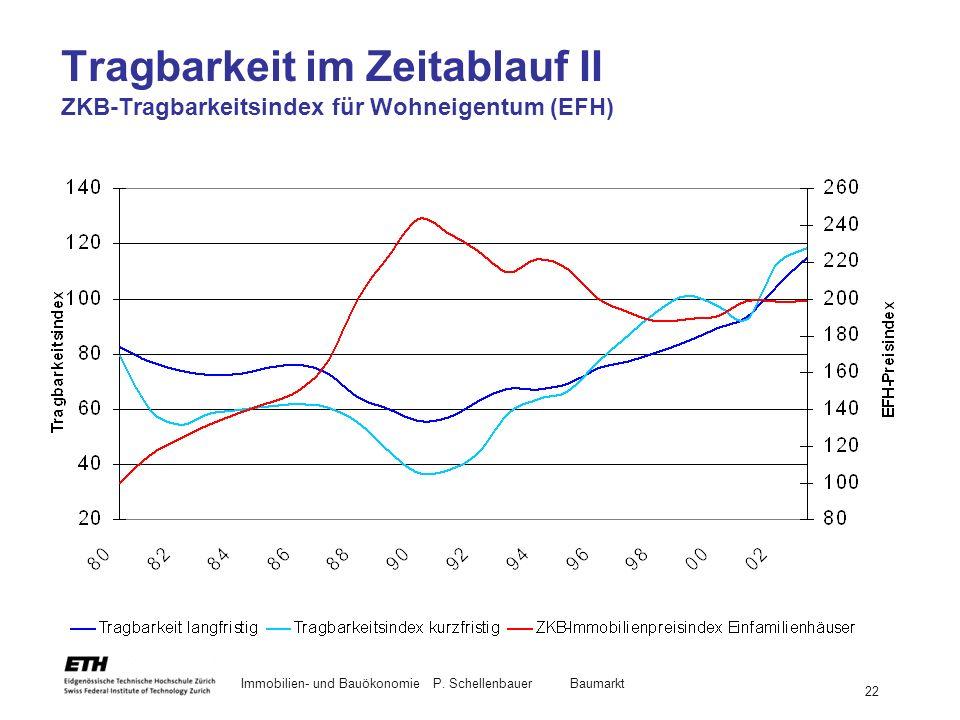 Tragbarkeit im Zeitablauf II ZKB-Tragbarkeitsindex für Wohneigentum (EFH)