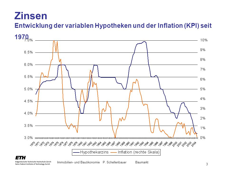 Zinsen Entwicklung der variablen Hypotheken und der Inflation (KPI) seit 1970